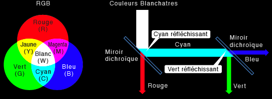 Miroir dichro que for Miroir dichroique
