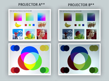 Color Light Output describes the difference in Color Performance between these two projectors