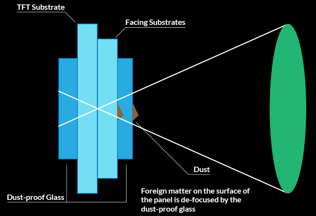 Chart demonstrating the function of the dust-proof projection lens.