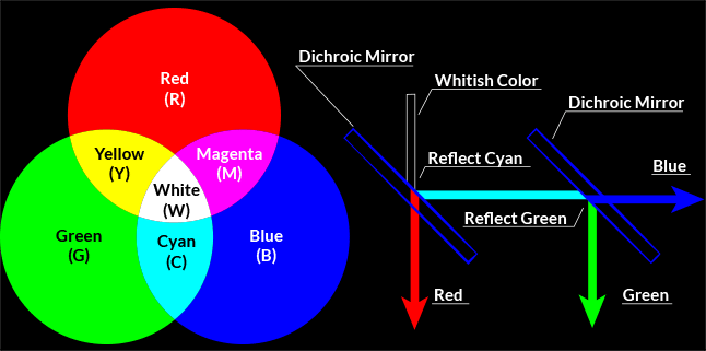 Chart demonstrating how two dichroic mirrors are used in 3LCD systems to divide the light from the lamp into red, green, and blue.