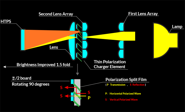 Chart demonstrating the polarization charger element.