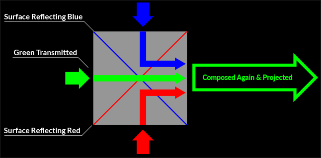 Chart demonstrating how a dichroic prism divides light into red, green, and blue, to form three pictures that utilize these corresponding colors from the LCD (HTPS) panels.